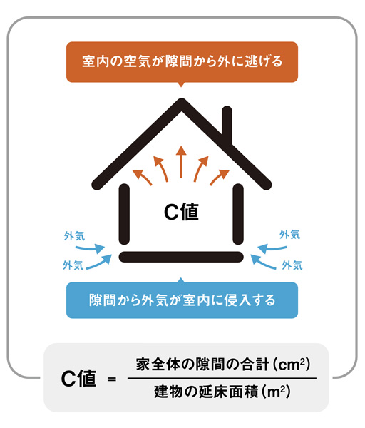 ダクト式集中換気システム
